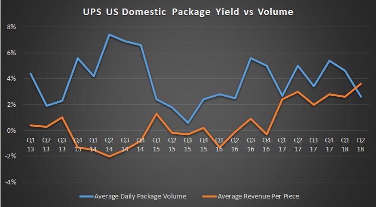 UPS U.S. domestic package yield vs. volume