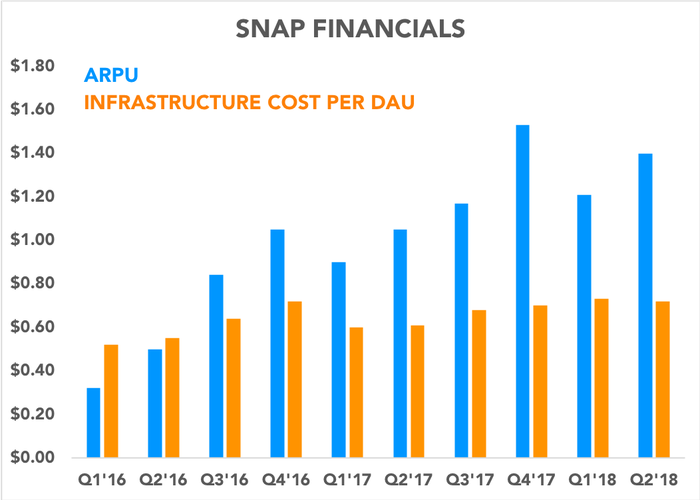 Chart comparing ARPU and infrastructure costs per DAU over time