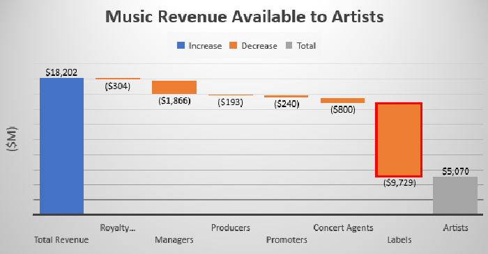 Chart of music revenue
