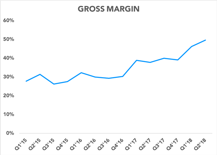 Chart showing gross margin expanding over time