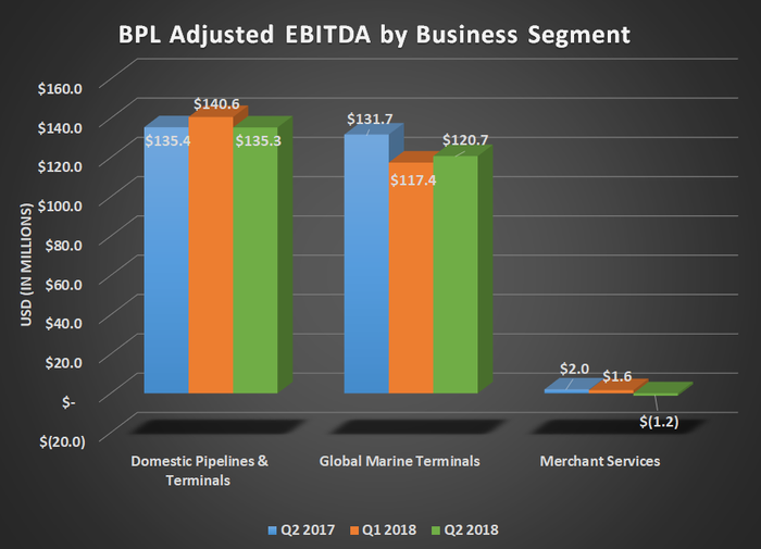 Bar graph of BPL's adjusted EBITDA by segment for Q2 2017, Q1 2018, and Q2 2018; shows decline for global marine terminals.