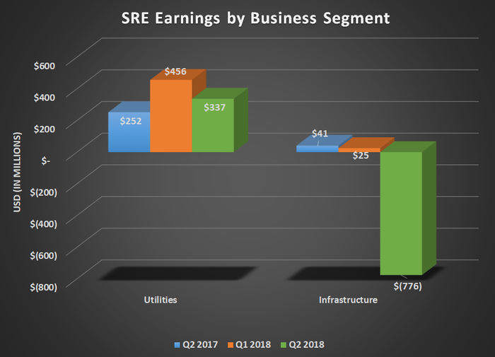 SRE earnings by segment for Q2 2017, Q1 2018, and Q2 2018; chart shows a large loss in infrastructure business