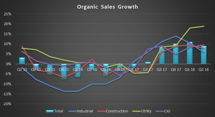 WESCO's organic sales growth