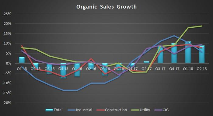 WESCO's organic sales growth