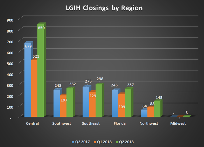 LGIH Closings by region for Q2 2017, Q1 2018, and Q2 2018. Shows year over year gains in all six regions.