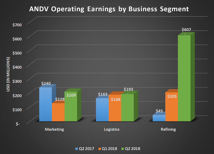 Chart showing Andeavor operating earnings by segment for Q2 2017, Q1 2018, and Q2 2018. Shows substantial gain for refining