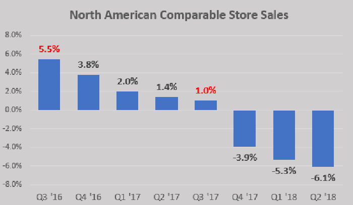 Papa John's North American comparable sales by quarter, from Q3 2016 to Q2 2018