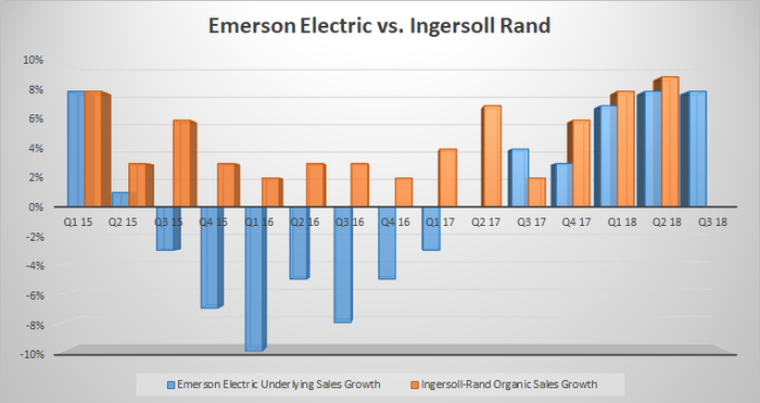 Emerson Electric vs. Ingersoll-Rand sales growth