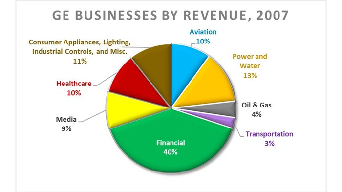 Pie chart showing GE's businesses by revenue as of 2007