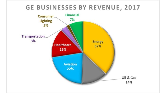 Pie chart showing GE's businesses by revenue as of 2017