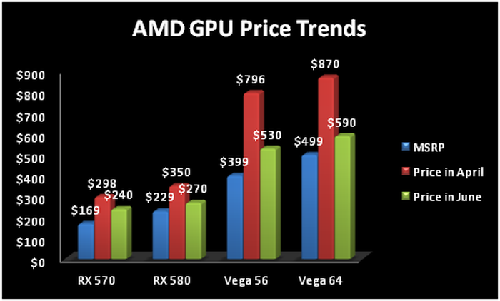 Chart showing AMD GPU price trends.