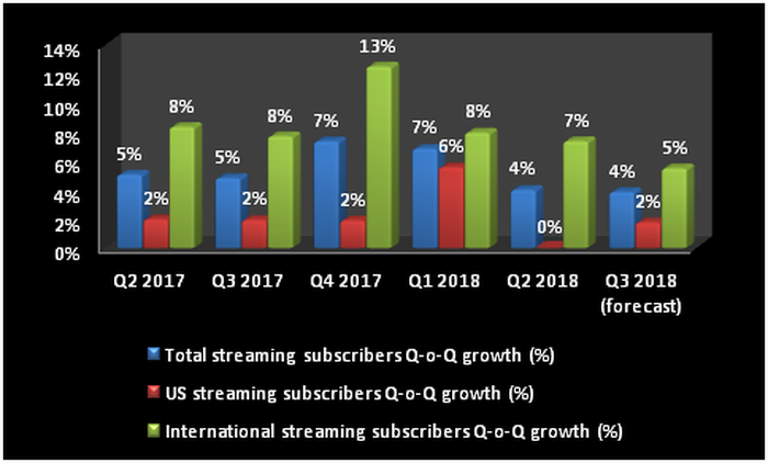 Chart of Netflix's U.S. and international streaming subscriber numbers, from Q2 2017 through the company's forecast for Q3 2018