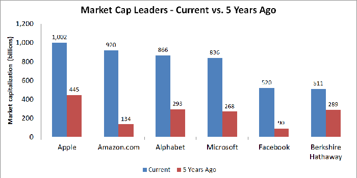 Graph showing current and historical market capitalizations among leading U.S. stocks.