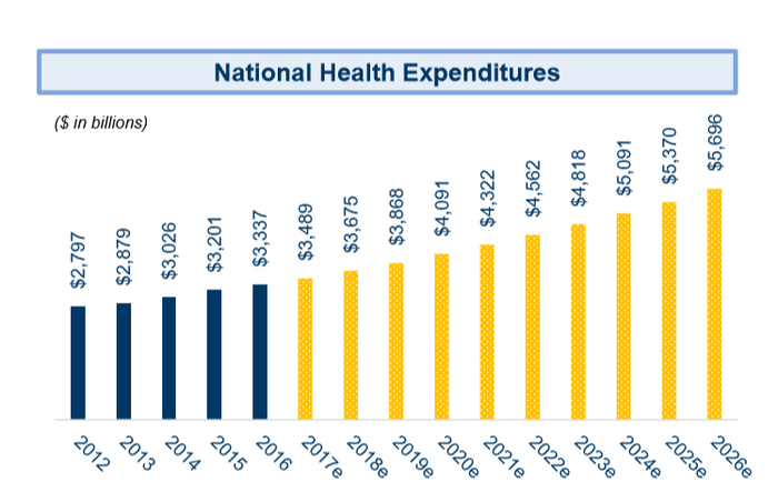 Chart of projected growth in U.S. health expenditures through 2026.