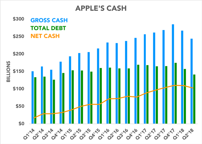 Chart comparing gross cash, total debt, and net cash over time
