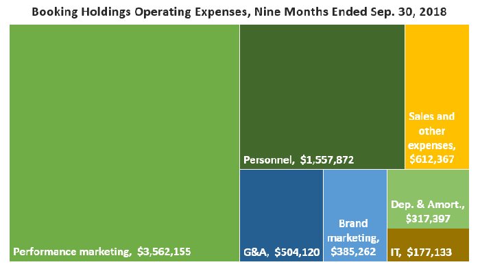 Chart of the relative sizes of Booking Holding's operating expense categories.