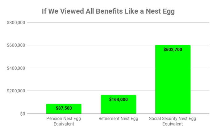 Chart of nest-egg equivalents of personal retirement accounts, pensions, and Social Security