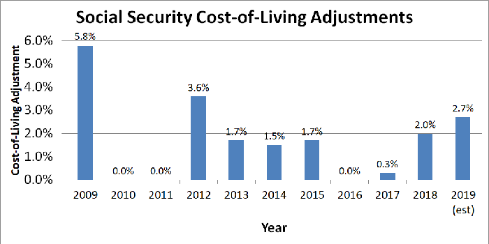 Graph showing Social Security cost-of-living adjustments for the past 10 years.