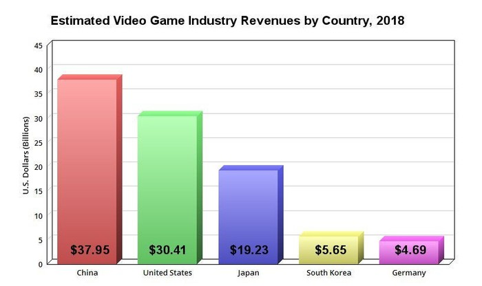 Chart showing the top five video game markets in the world by revenue