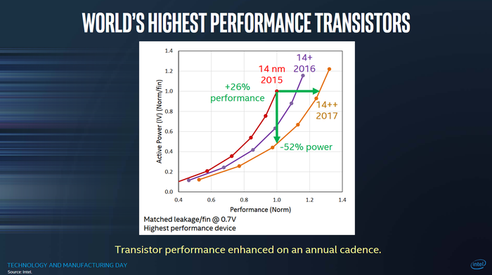 An Intel slide showing the evolution of Intel's 14nm performance and power over time.