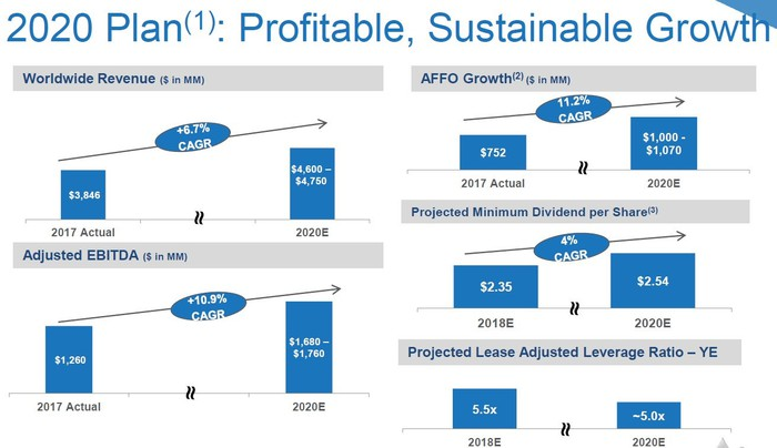 Graphs showing Iron Mountain's projections for revenue, AFFO, adjusted EBITDA, dividend, and leverage through 2020.