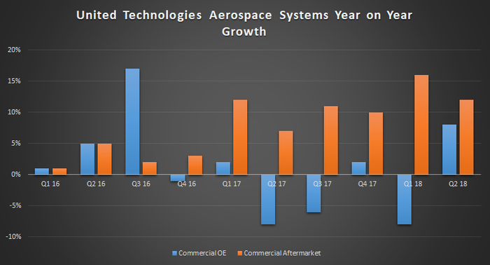 United Technologies Aerospace Systems growth.