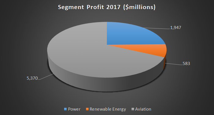 Segment profit from power, renewable energy and aviation