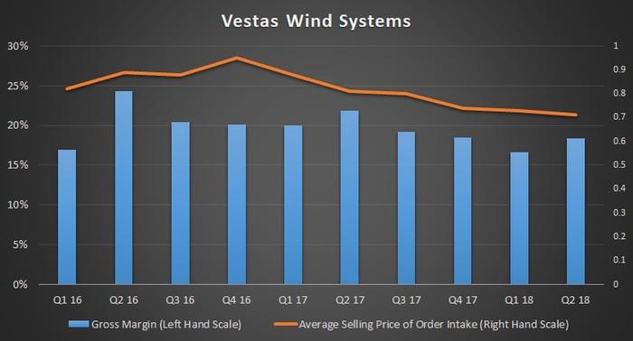 Vestas Wind Systems pricing pressure