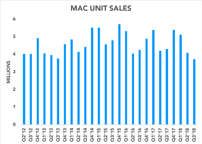 Chart showing Mac unit sales