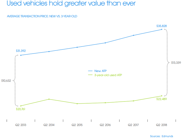 Chart showing a widening gap between new and used car average transaction prices