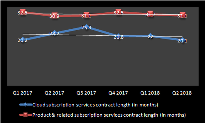 Chart showing the average contract lengths of FireEye.
