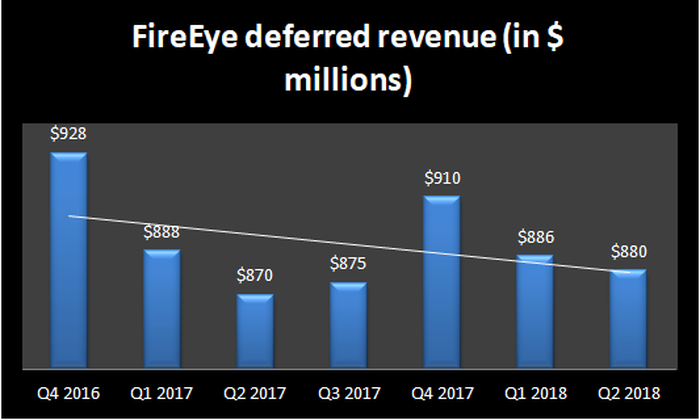 Chart showing FireEye's deferred revenue trends.