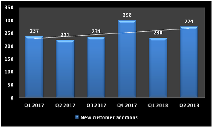 Chart showing growth in FireEye's customer additions.