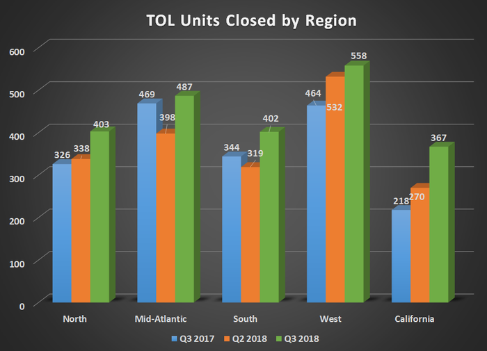 TOL units closed by region for Q3 2017, Q2 2018, and Q3 2018. Shows significant increases in all regions except mid-atlantic, which was up only slightly.