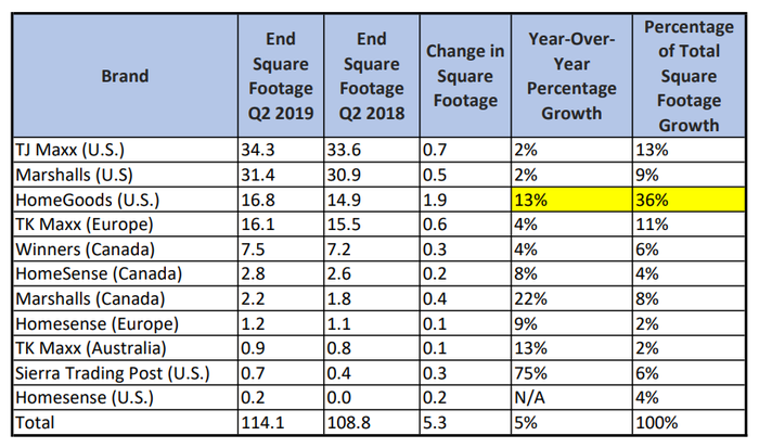 Table of square footage growth by TJX brand.