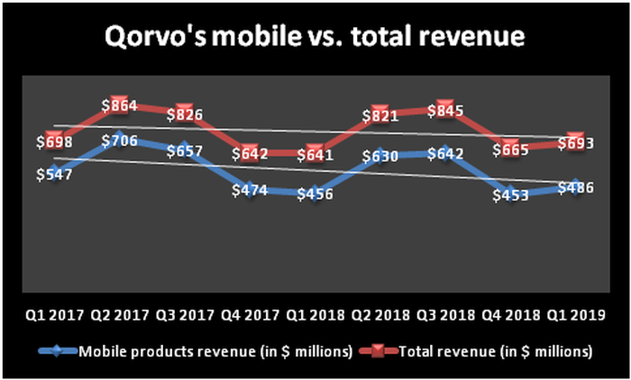Chart showing the trends of Qorvo's mobile revenue and total revenue.