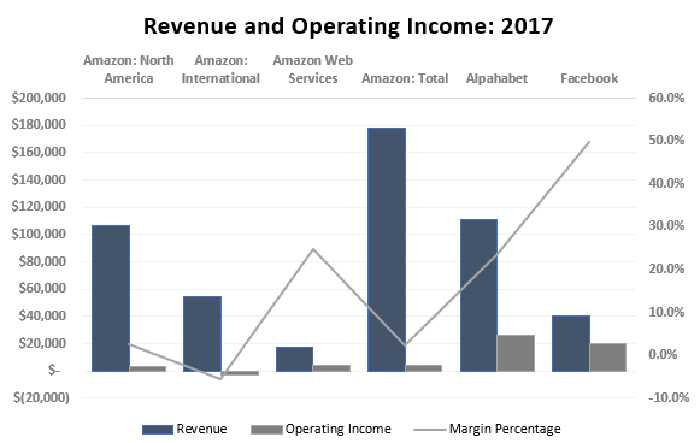 Chart of revenue, operating income, and margin percentages for Amazon, Facebook, and Alphabet