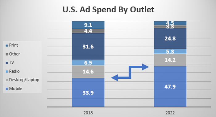 Chart showing proportion of U.S. ad spending by outlet