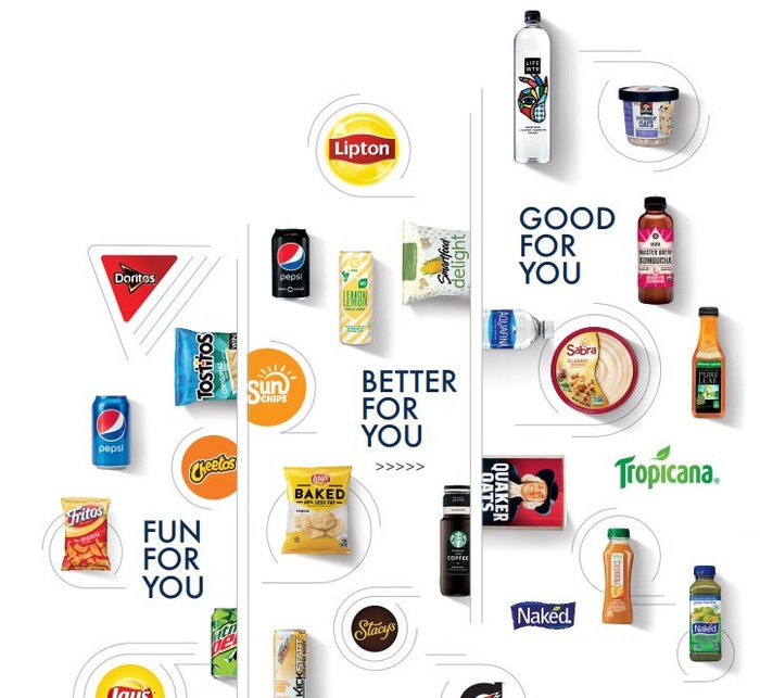 Pepsi snack food and beverage items on a white background, grouped into Good for You, Better for You, Fun for You segments