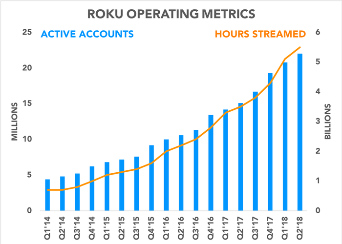 Chart showing active accounts and hours streamed