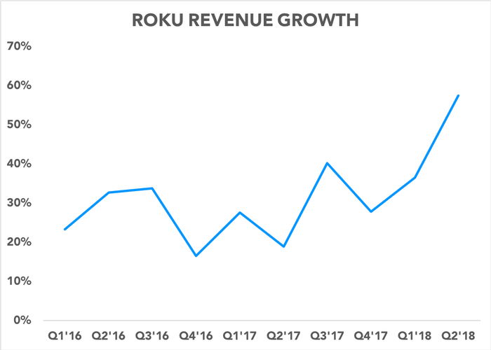 Chart showing revenue growth accelerating