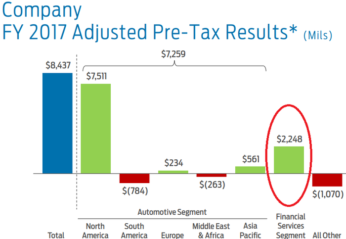 Bar chart showing Ford Credit generating $2.2 billion in adjusted pre-tax results.