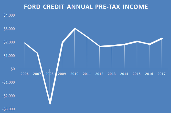 Graphic showing a major dip in Ford Credit's annual pre-tax income during the past recession.