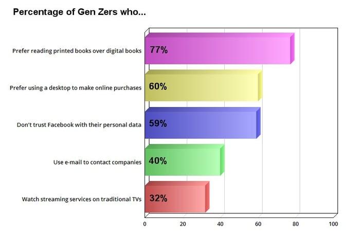 A chart of Gen Z's digital habits.