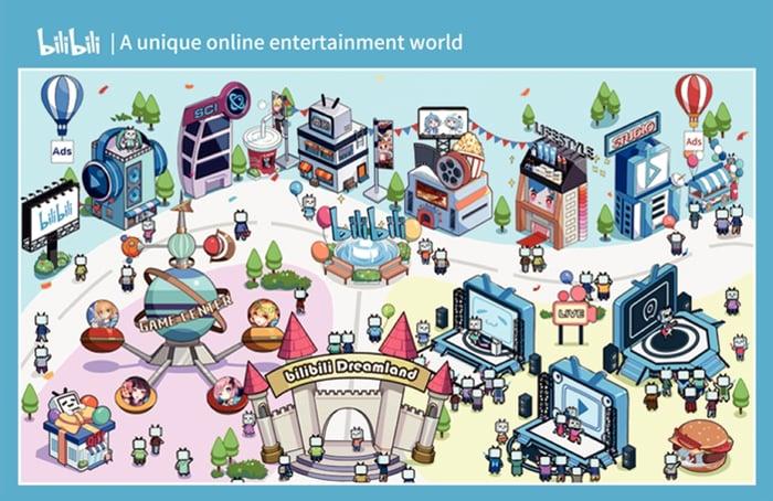 Bilibili portal showing many of its hubs.