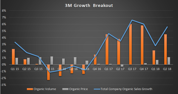 A breakout of 3M growth.