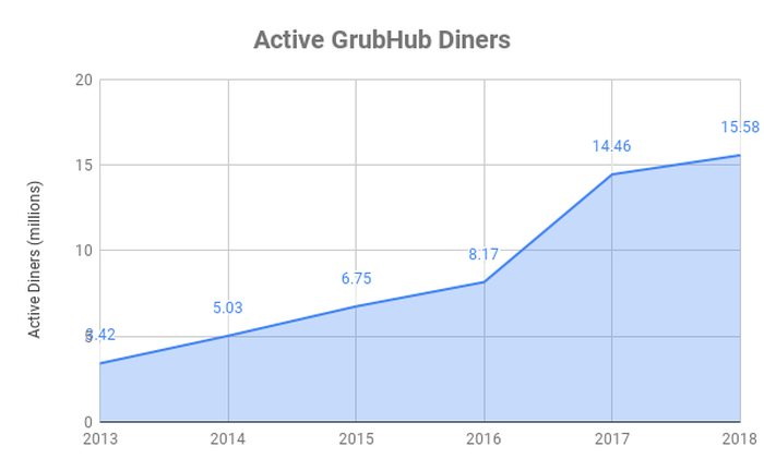 Chart showing active diners using GrubHub