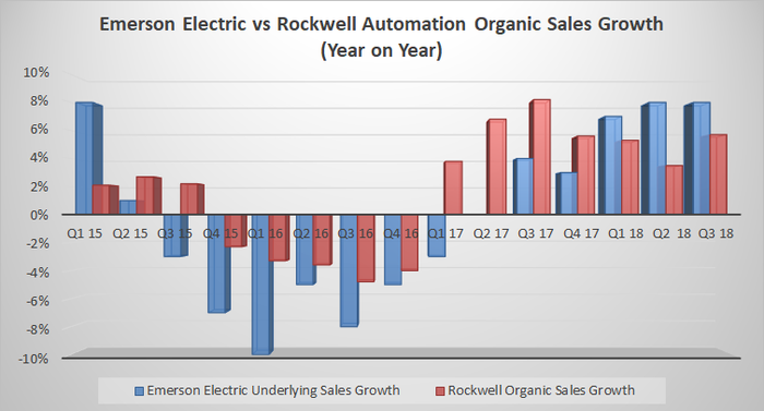 Emerson Electric vs. Rockwell Automation