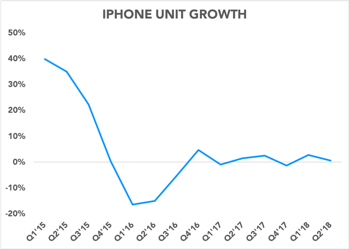Chart showing iPhone unit growth