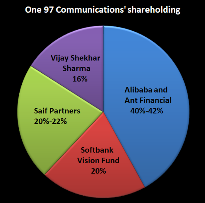 A pie chart showing One97 Communications' shareholding before Berkshire Hathaway's investment